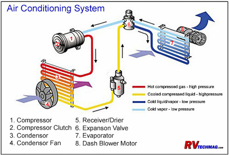 rv air conditioning service rh rvtechmag com car air conditioner compressor diagram car air conditioner wiring diagram pdf