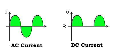 Chapter1 on ac vs dc current graphs